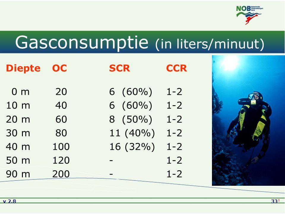 v 2.833 Gasconsumptie (in liters/minuut) Diepte OCSCRCCR 0 m 20 6 (60%)1-2 10 m 40 6 (60%)1-2 20 m 608 (50%)1-2 30 m 80 11 (40%)1-2 40 m100 16 (32%)1-