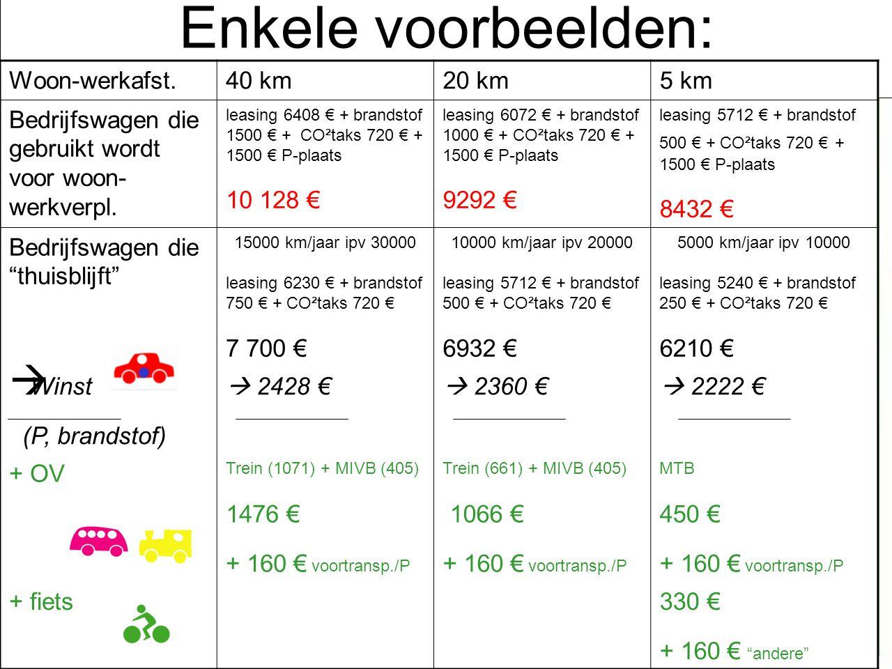 Enkele voorbeelden: bedrijfswagen + multimodaliteit Woon-werkafst.40 km20 km5 km Bedrijfswagen die gebruikt wordt voor woon- werkverpl. leasing 6408 €