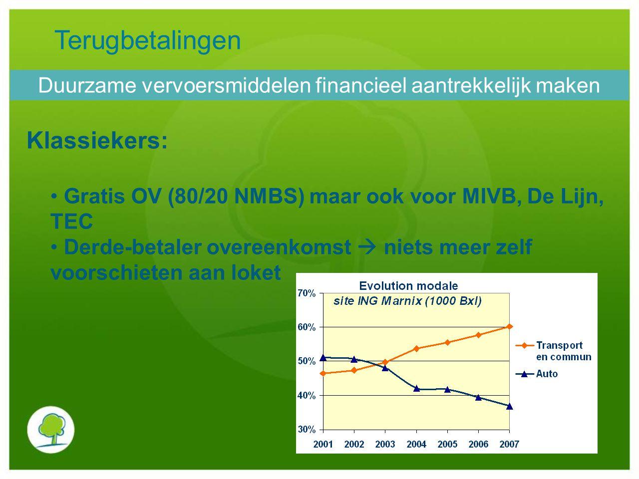 Terugbetalingen Klassiekers: Gratis OV (80/20 NMBS) maar ook voor MIVB, De Lijn, TEC Derde-betaler overeenkomst  niets meer zelf voorschieten aan lok