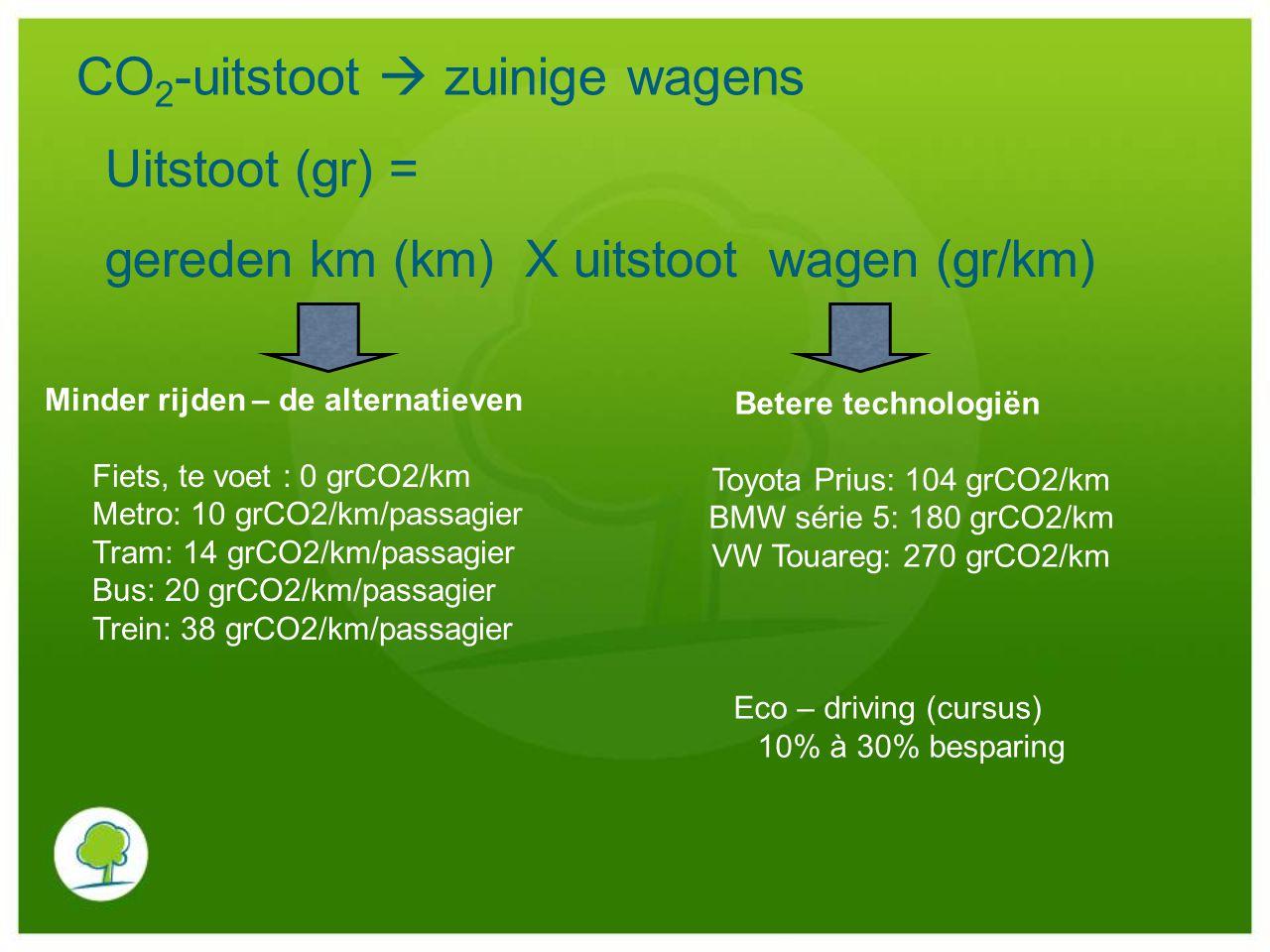 CO 2 -uitstoot  zuinige wagens Uitstoot (gr) = gereden km (km) X uitstoot wagen (gr/km) Minder rijden – de alternatieven Fiets, te voet : 0 grCO2/km