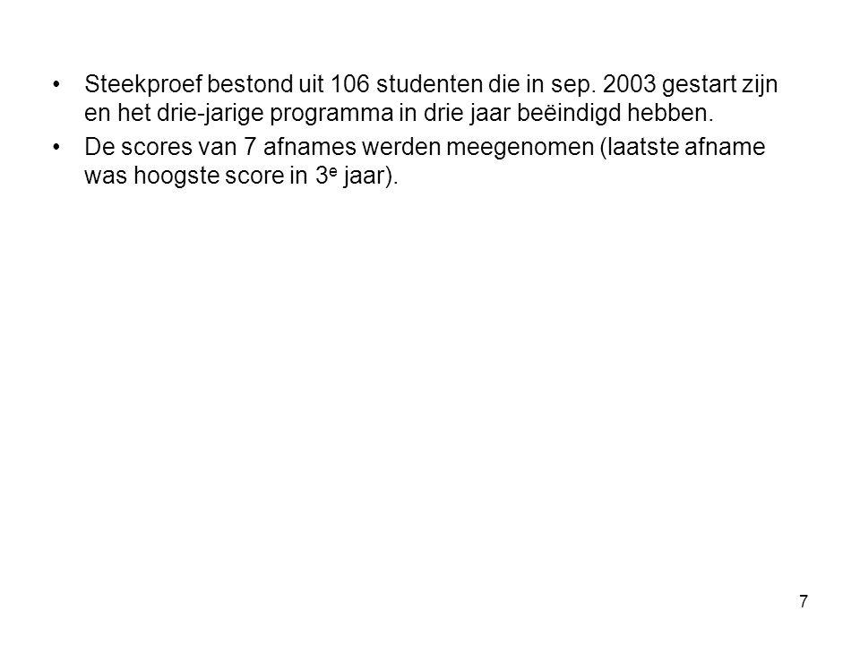 7 Steekproef bestond uit 106 studenten die in sep.