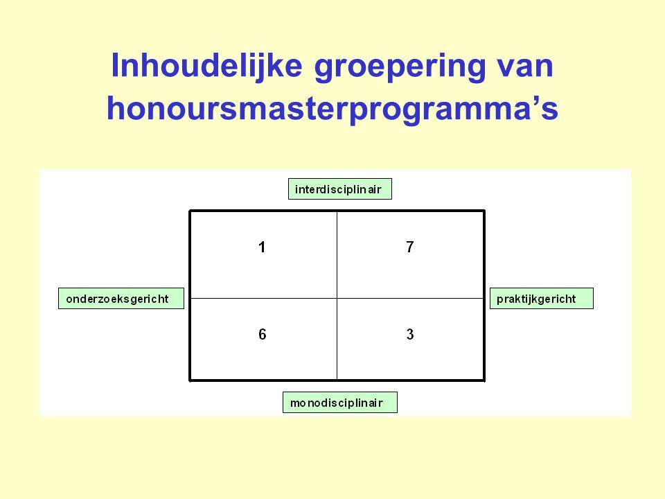 Inhoudelijke groepering van honoursmasterprogramma's
