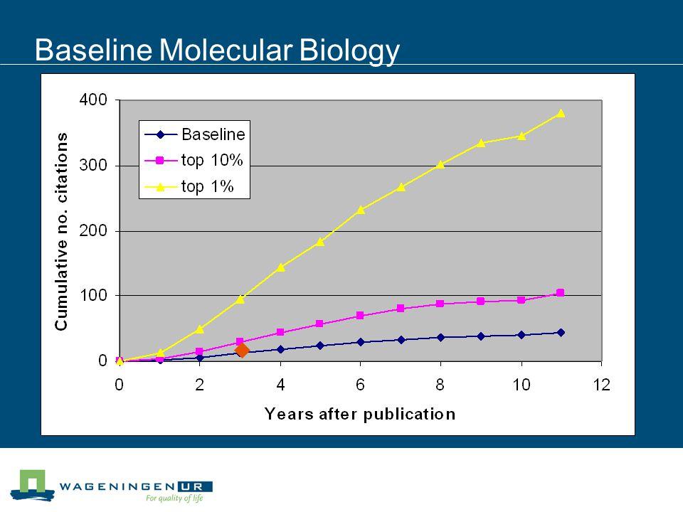 Baseline Molecular Biology