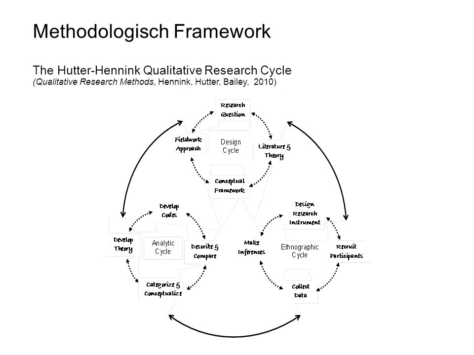 12-7-'12 Methodologisch Framework The Hutter-Hennink Qualitative Research Cycle (Qualitative Research Methods, Hennink, Hutter, Bailey, 2010)