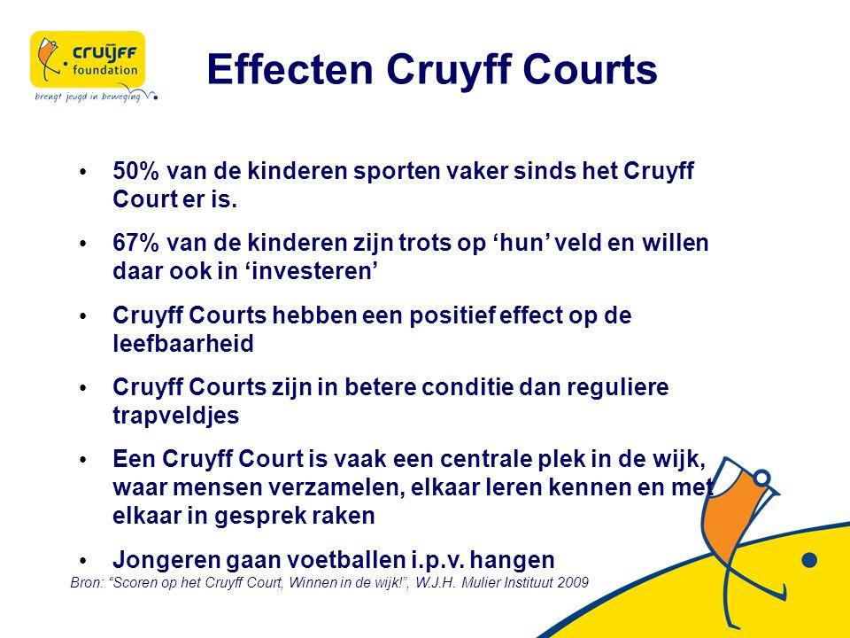 Effecten Cruyff Courts 50% van de kinderen sporten vaker sinds het Cruyff Court er is.