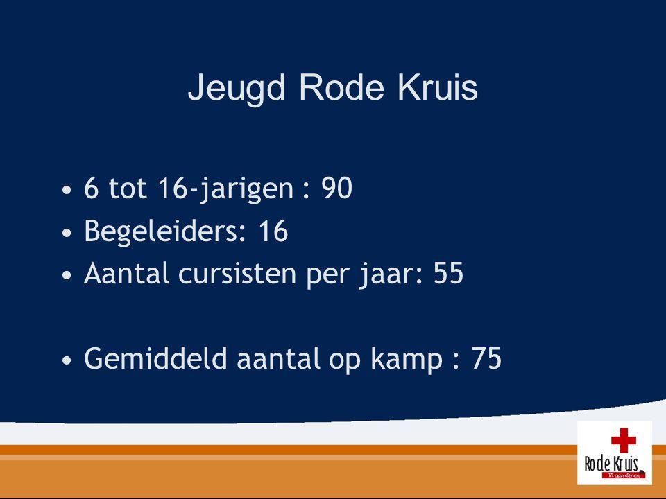 Jeugd Rode Kruis 6 tot 16-jarigen : 90 Begeleiders: 16 Aantal cursisten per jaar: 55 Gemiddeld aantal op kamp : 75
