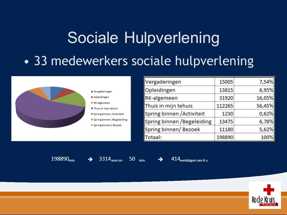 Sociale Hulpverlening 33 medewerkers sociale hulpverlening 198890 min.  3314 uren en 50 min.  414 werkdagen van 8 u