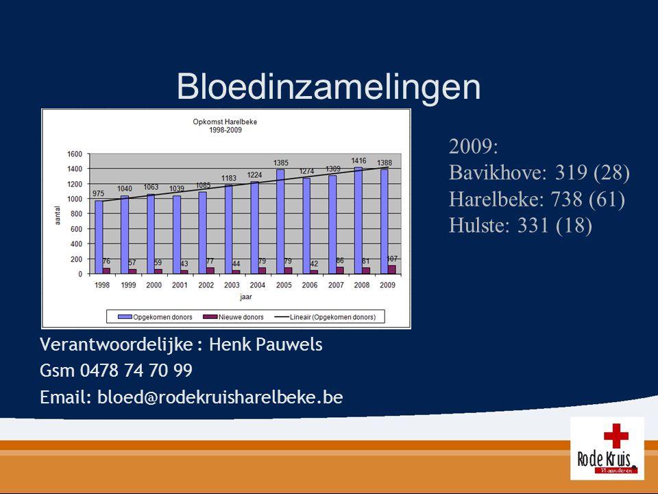 Bloedinzamelingen Verantwoordelijke : Henk Pauwels Gsm 0478 74 70 99 Email: bloed@rodekruisharelbeke.be 2009: Bavikhove: 319 (28) Harelbeke: 738 (61)