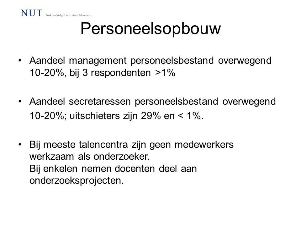 Personeelsopbouw Aandeel management personeelsbestand overwegend 10-20%, bij 3 respondenten >1% Aandeel secretaressen personeelsbestand overwegend 10-