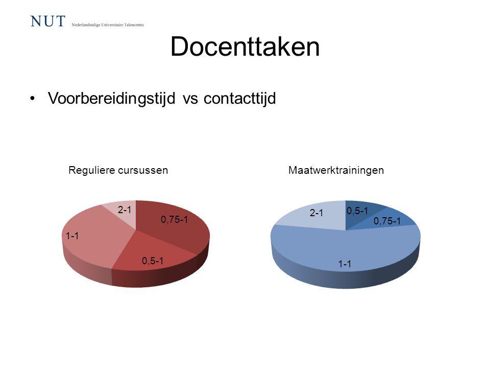 Docenttaken Voorbereidingstijd vs contacttijd Reguliere cursussenMaatwerktrainingen