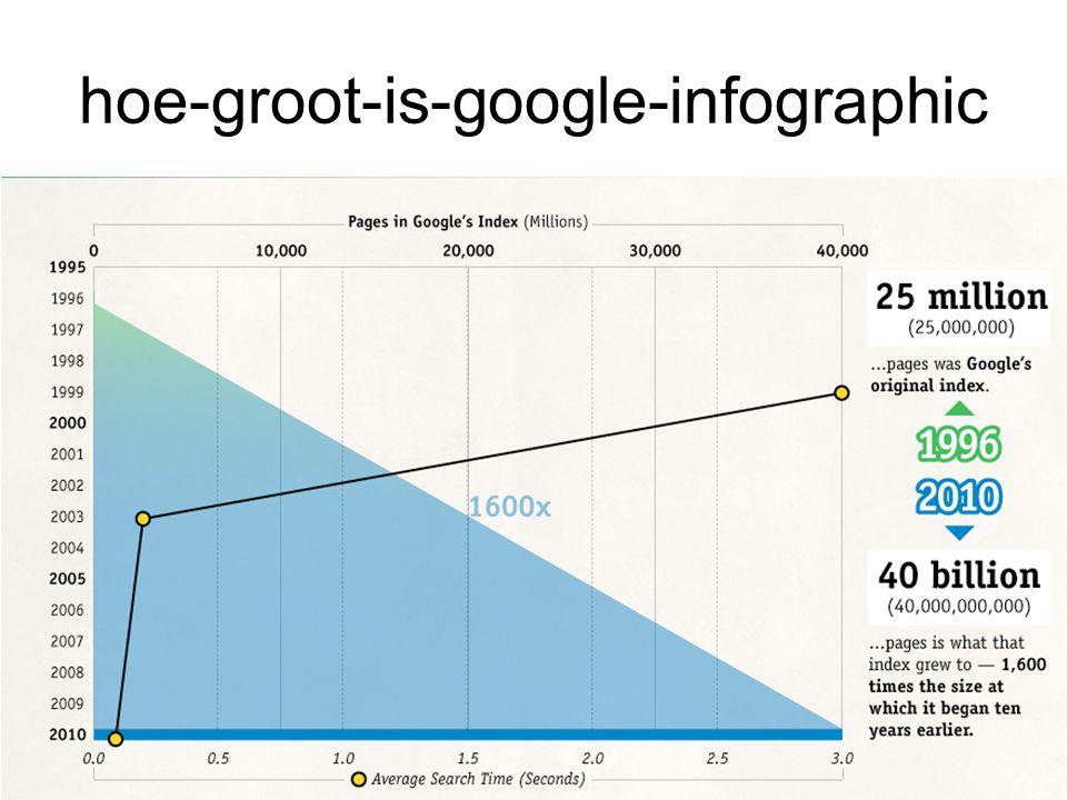 hoe-groot-is-google-infographic