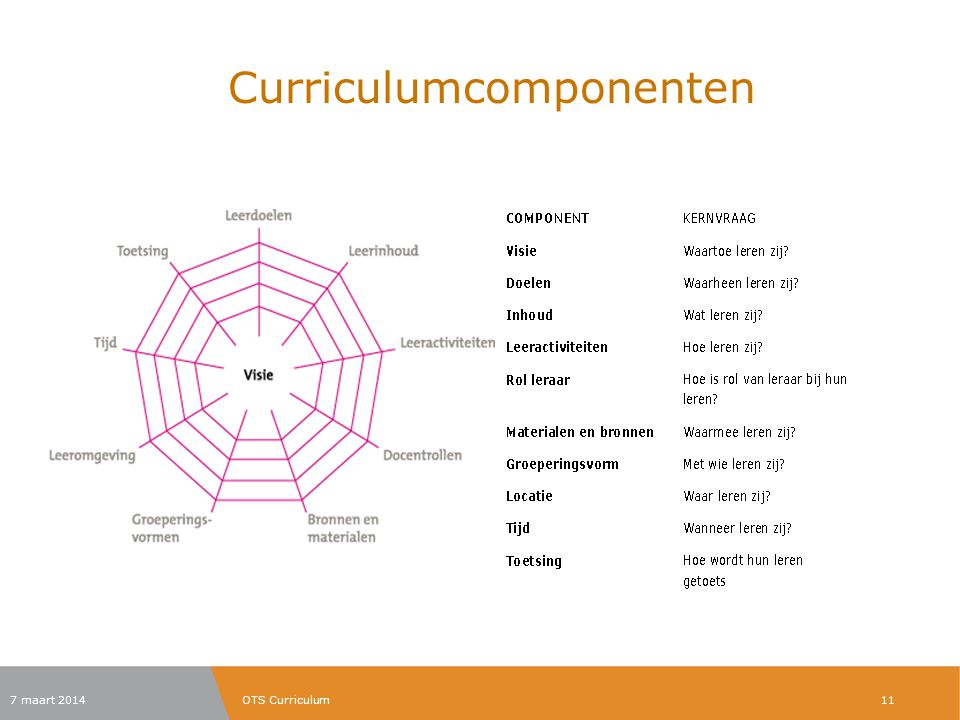 Curriculumcomponenten 7 maart 2014OTS Curriculum11