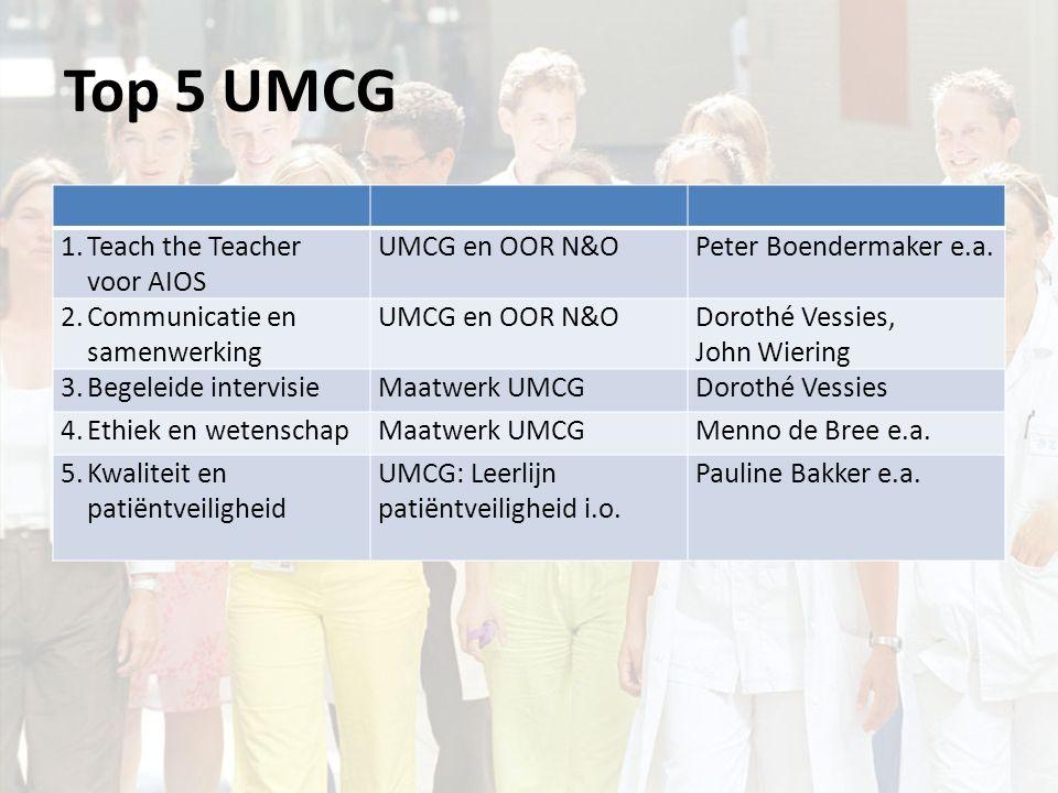 Top 5 UMCG 1.Teach the Teacher voor AIOS UMCG en OOR N&OPeter Boendermaker e.a.