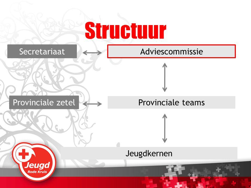 Jeugdkernen Provinciale teams AdviescommissieSecretariaat Provinciale zetel Structuur
