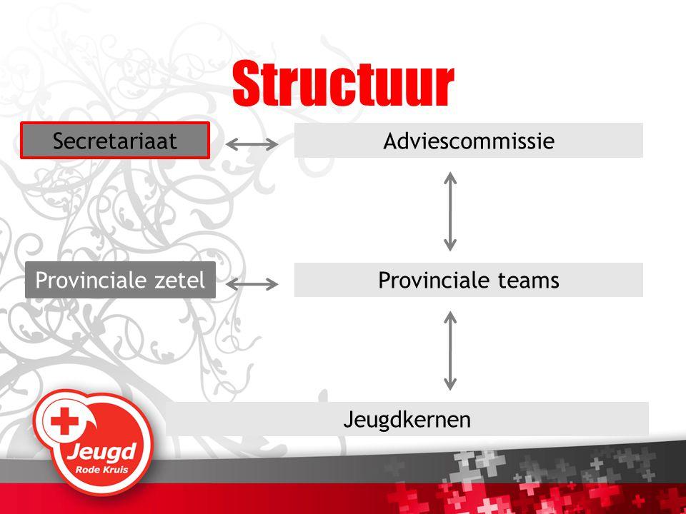 Jeugdkernen Provinciale teams Adviescommissie Secretariaat Provinciale zetel Structuur