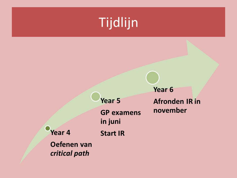 Tijdlijn Year 4 Oefenen van critical path Year 5 GP examens in juni Start IR Year 6 Afronden IR in november