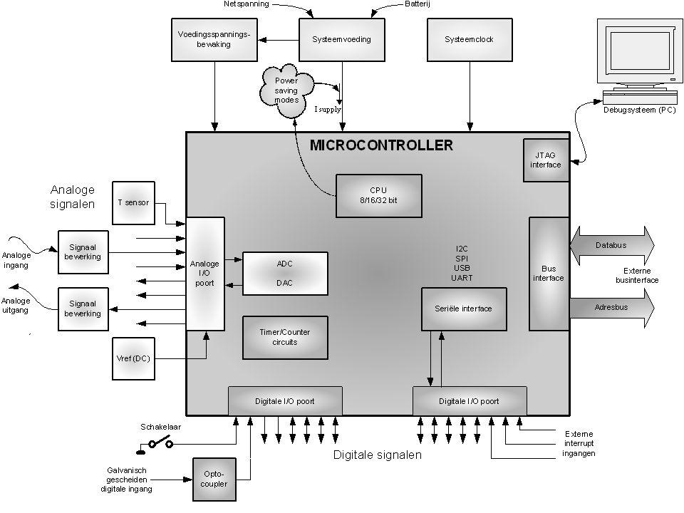 Universele hardware Relatie tussen input en output : eenvoudig aanpasbaar (software=programma) kan afhankelijk zijn van input en output (adaptief (remmen voertuig) ) kan gebaseerd zijn op ervaringsgegevens (FUZZY) is aanpasbaar nadat product verkocht is (firmware upgrade) aanpasbaar aan voorkeuren gebruiker
