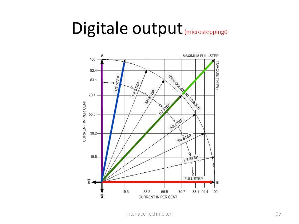 Interface Technieken95 Digitale output (microstepping0
