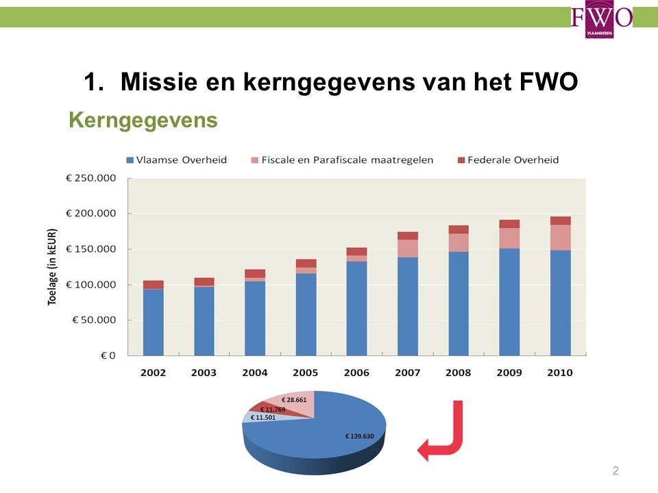 1.Missie en kerngegevens van het FWO Kerngegevens Inkomsten: 2