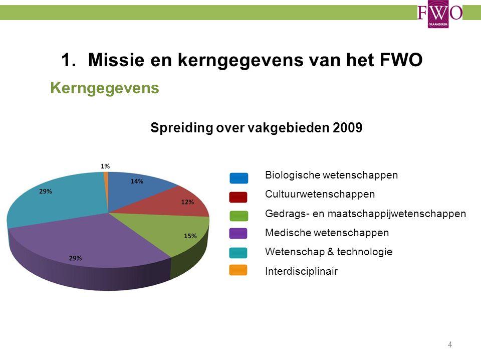 1.Missie en kerngegevens van het FWO Kerngegevens Spreiding over vakgebieden 2009 4 Biologische wetenschappen Cultuurwetenschappen Gedrags- en maatsch