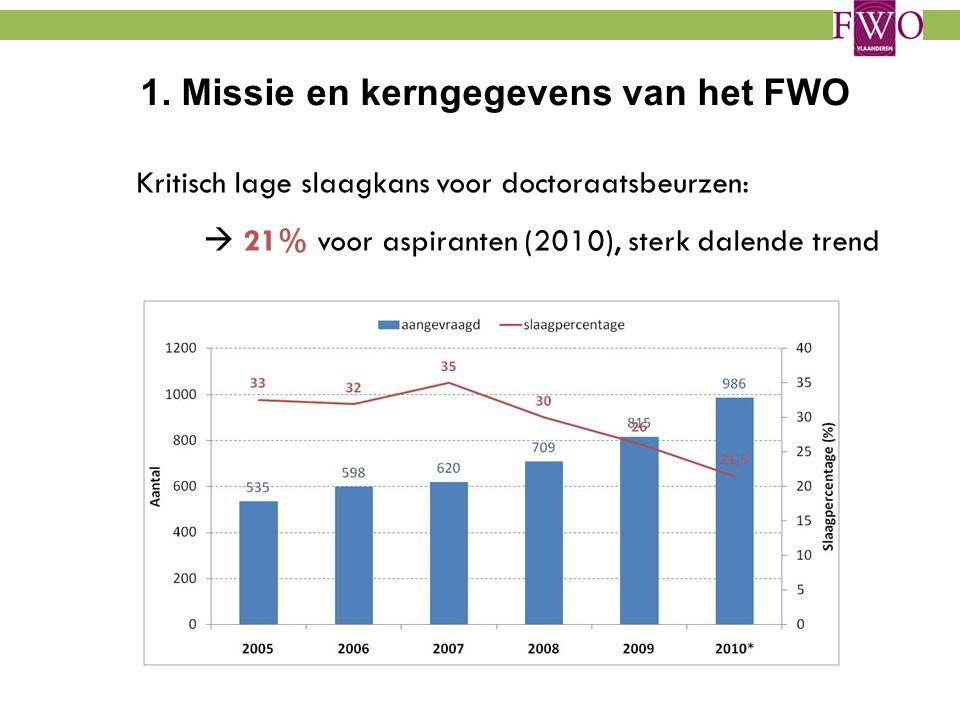 1. Missie en kerngegevens van het FWO Kritisch lage slaagkans voor doctoraatsbeurzen:  21% voor aspiranten (2010), sterk dalende trend