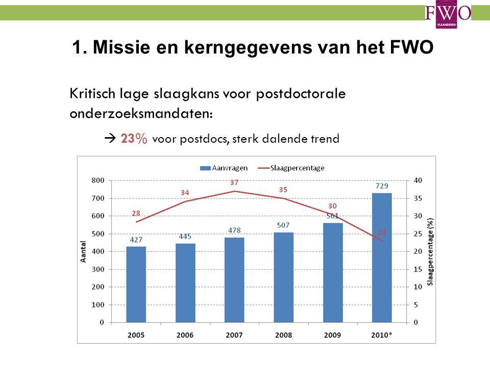 Kritisch lage slaagkans voor postdoctorale onderzoeksmandaten:  23% voor postdocs, sterk dalende trend 1. Missie en kerngegevens van het FWO