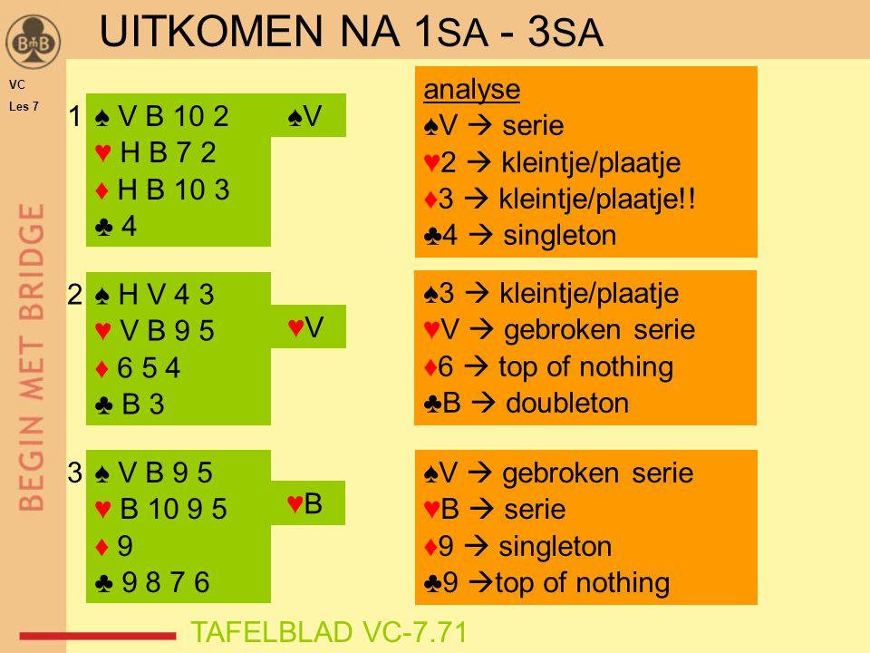 UITKOMEN NA 1 SA - 3 SA ♠ V B 10 2 ♥ H B 7 2 ♦ H B 10 3 ♣ 4 ♠ H V 4 3 ♥ V B 9 5 ♦ 6 5 4 ♣ B 3 ♠V analyse ♠V  serie ♥2  kleintje/plaatje ♦3  kleintj