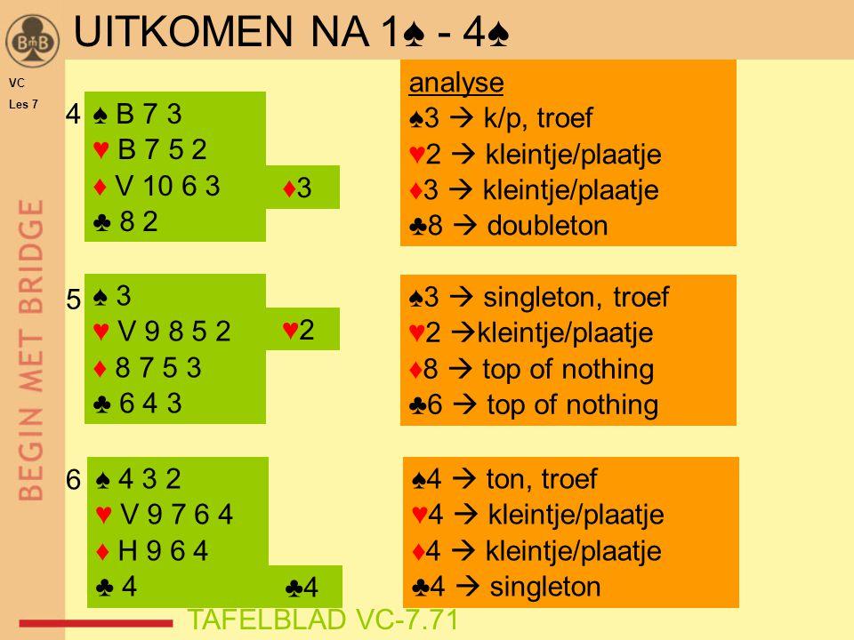 ♠ B 7 3 ♥ B 7 5 2 ♦ V 10 6 3 ♣ 8 2 UITKOMEN NA 1♠ - 4♠ 4 analyse ♠3  k/p, troef ♥2  kleintje/plaatje ♦3  kleintje/plaatje ♣8  doubleton ♠3  singleton, troef ♥2  kleintje/plaatje ♦8  top of nothing ♣6  top of nothing ♠ 3 ♥ V 9 8 5 2 ♦ 8 7 5 3 ♣ 6 4 3 5 ♣4 ♠ 4 3 2 ♥ V 9 7 6 4 ♦ H 9 6 4 ♣ 4 ♠4  ton, troef ♥4  kleintje/plaatje ♦4  kleintje/plaatje ♣4  singleton ♥2 ♦3 6 VC Les 7 TAFELBLAD VC-7.71