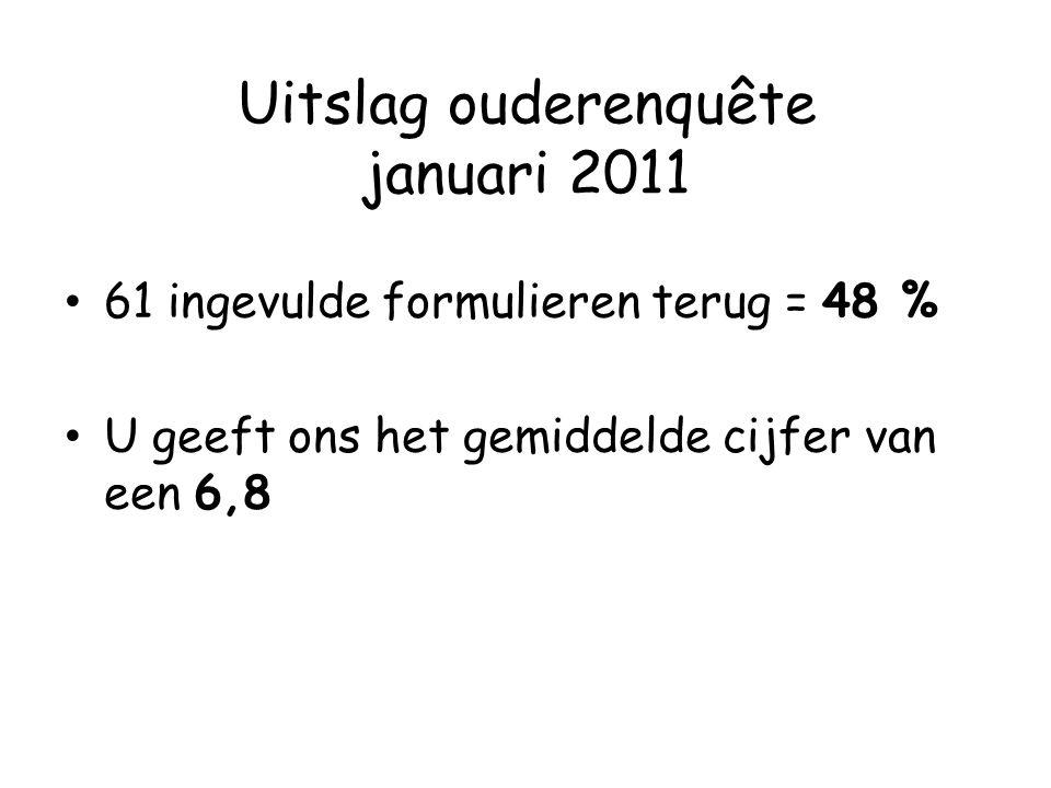 Uitslag ouderenquête januari 2011 61 ingevulde formulieren terug = 48 % U geeft ons het gemiddelde cijfer van een 6,8