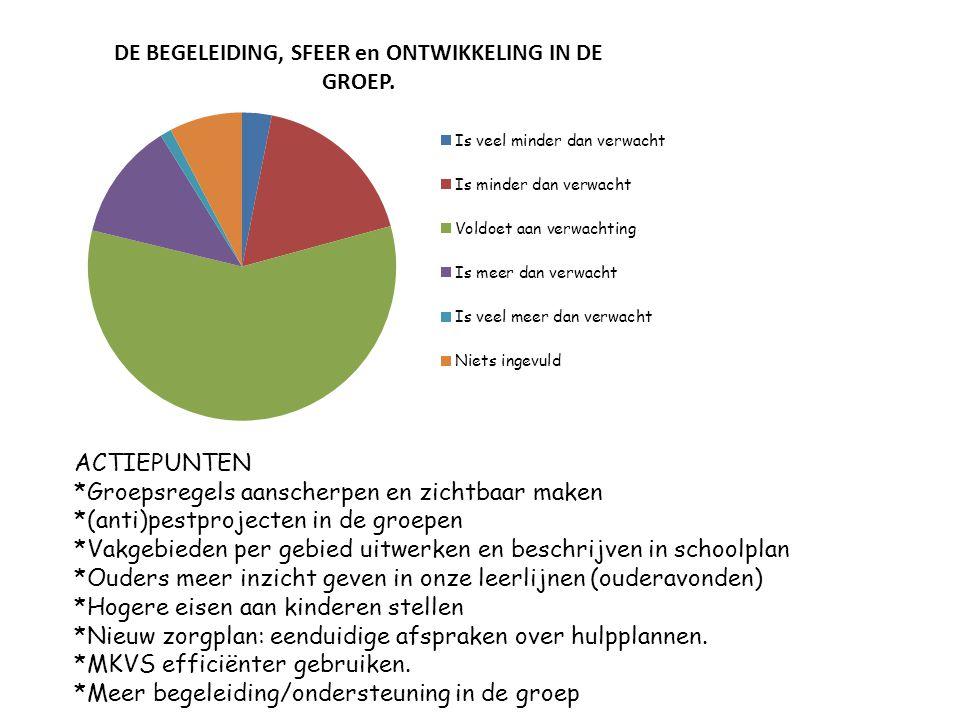 Is veel minder dan verwacht Is minder dan verwacht Voldoet aan verwachting Is meer dan verwacht Is veel meer dan verwacht Niets ingevuld Het overblijven tussen de middag 11%31%52%2% De opvang bij afwezigheid van de leerkracht 15%13%62%7%3%0% Duidelijkheid van de schoolregels 8%34%56%2%0% De rust en orde op school 7%52%41%0% SCHOOLREGELS, RUST en ORDE