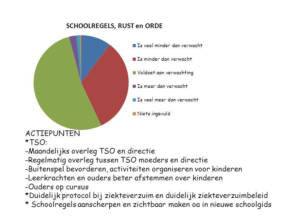 ACTIEPUNTEN *TSO: -Maandelijks overleg TSO en directie -Regelmatig overleg tussen TSO moeders en directie -Buitenspel bevorderen, activiteiten organis