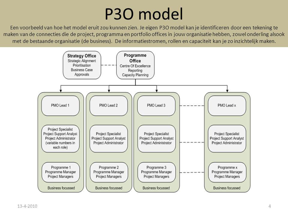 P3O model Een voorbeeld van hoe het model eruit zou kunnen zien.