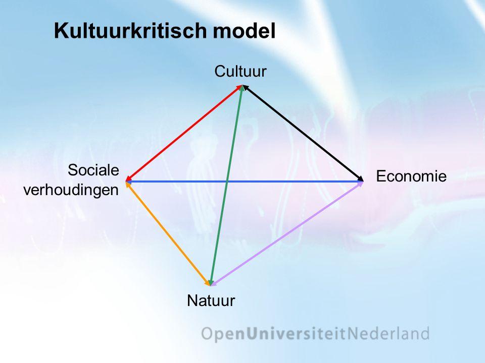 Kultuurkritisch model Natuur Economie Sociale verhoudingen Cultuur