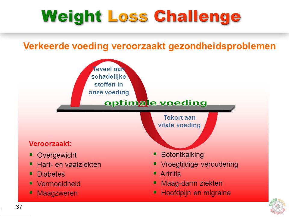 37 Verkeerde voeding veroorzaakt gezondheidsproblemen Veroorzaakt:  Overgewicht  Hart- en vaatziekten  Diabetes  Vermoeidheid  Maagzweren  Boton