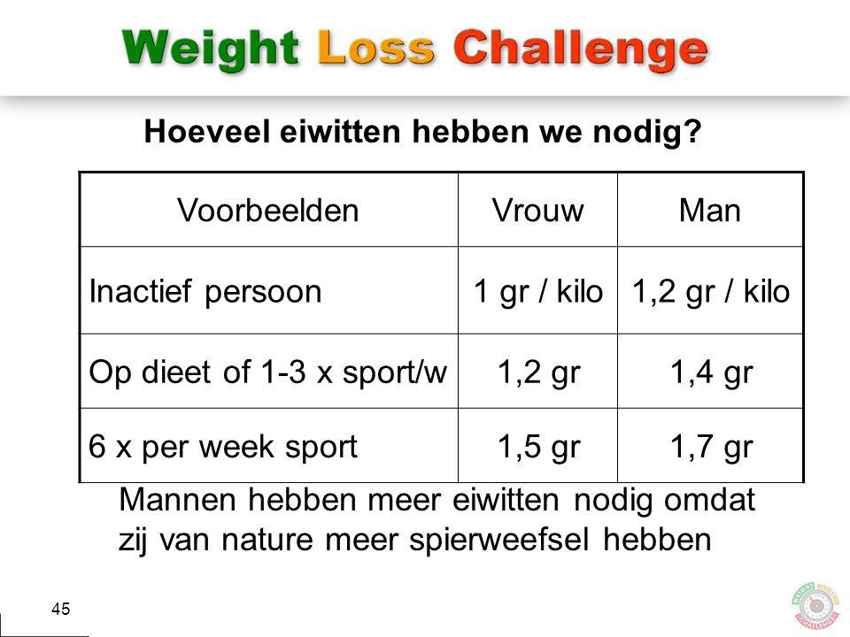 45 Hoeveel eiwitten hebben we nodig? VoorbeeldenVrouwMan Inactief persoon1 gr / kilo1,2 gr / kilo Op dieet of 1-3 x sport/w1,2 gr1,4 gr 6 x per week s