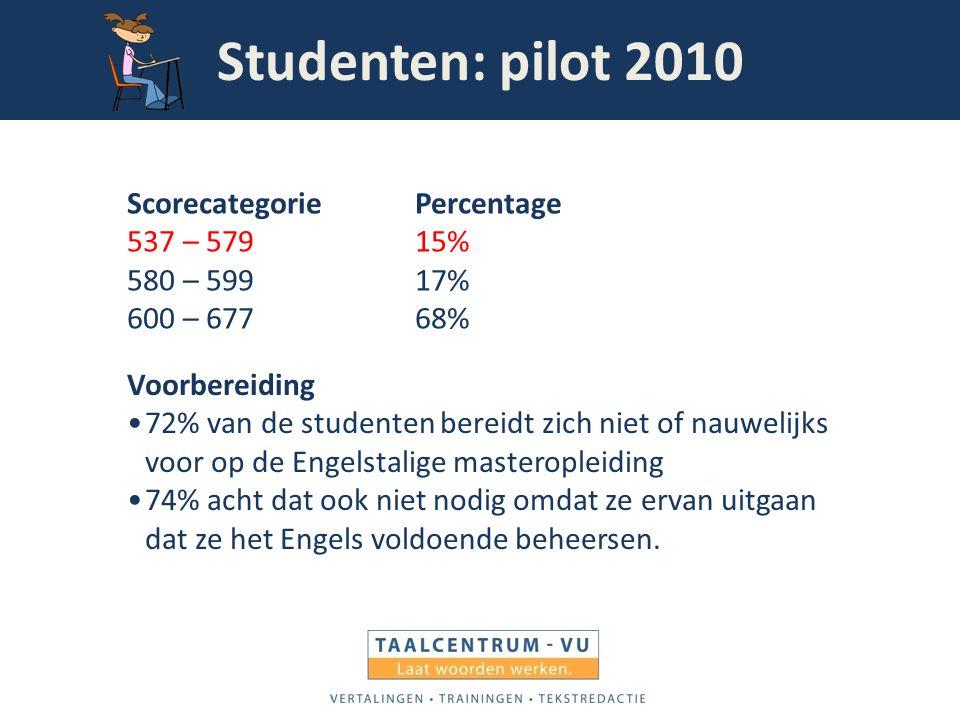 Studenten: pilot 2010 ScorecategoriePercentage 537 – 57915% 580 – 59917% 600 – 67768% Voorbereiding 72% van de studenten bereidt zich niet of nauwelij