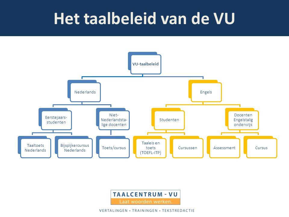 Het taalbeleid van de VU VU-taalbeleidNederlands Eerstejaars- studenten Taaltoets Nederlands Bijspijkercursus Nederlands Niet- Nederlandsta- lige doce