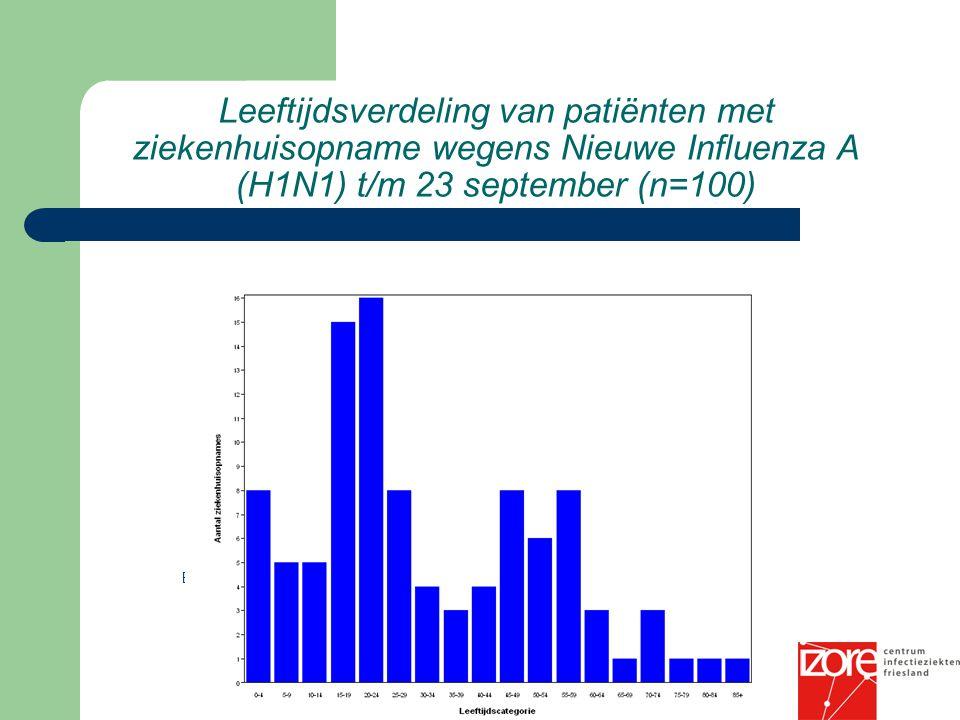 Leeftijdsverdeling van patiënten met ziekenhuisopname wegens Nieuwe Influenza A (H1N1) t/m 23 september (n=100) Bron: Osiris / CIb 24-09-2009