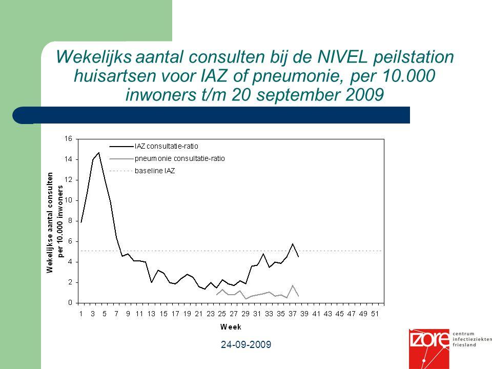 Wekelijks aantal consulten bij de NIVEL peilstation huisartsen voor IAZ of pneumonie, per 10.000 inwoners t/m 20 september 2009 Bron: NIVEL / CIb 24-0