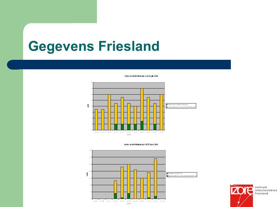 Gegevens Friesland