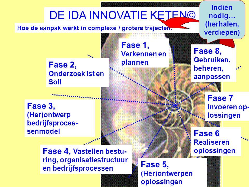 Fase 2, Onderzoek Ist en Soll Fase 5, (Her)ontwerpen oplossingen Fase 8, Gebruiken, beheren, aanpassen Fase 1, Verkennen en plannen Hoe de aanpak werkt in complexe / grotere trajecten: Fase 4, Vastellen bestu- ring, organisatiestructuur en bedrijfsprocessen DE IDA INNOVATIE KETEN© Fase 3, (Her)ontwerp bedrijfsproces- senmodel Fase 6 Realiseren oplossingen Fase 7 Invoeren op- lossingen Indien nodig… (herhalen, verdiepen)