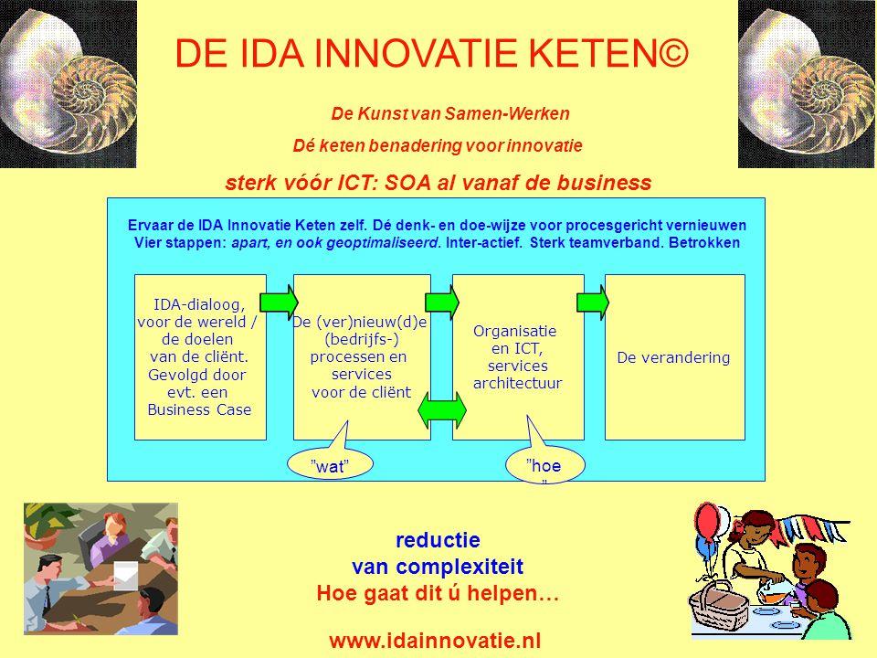 IDA-dialoog, voor de wereld / de doelen van de cliënt.