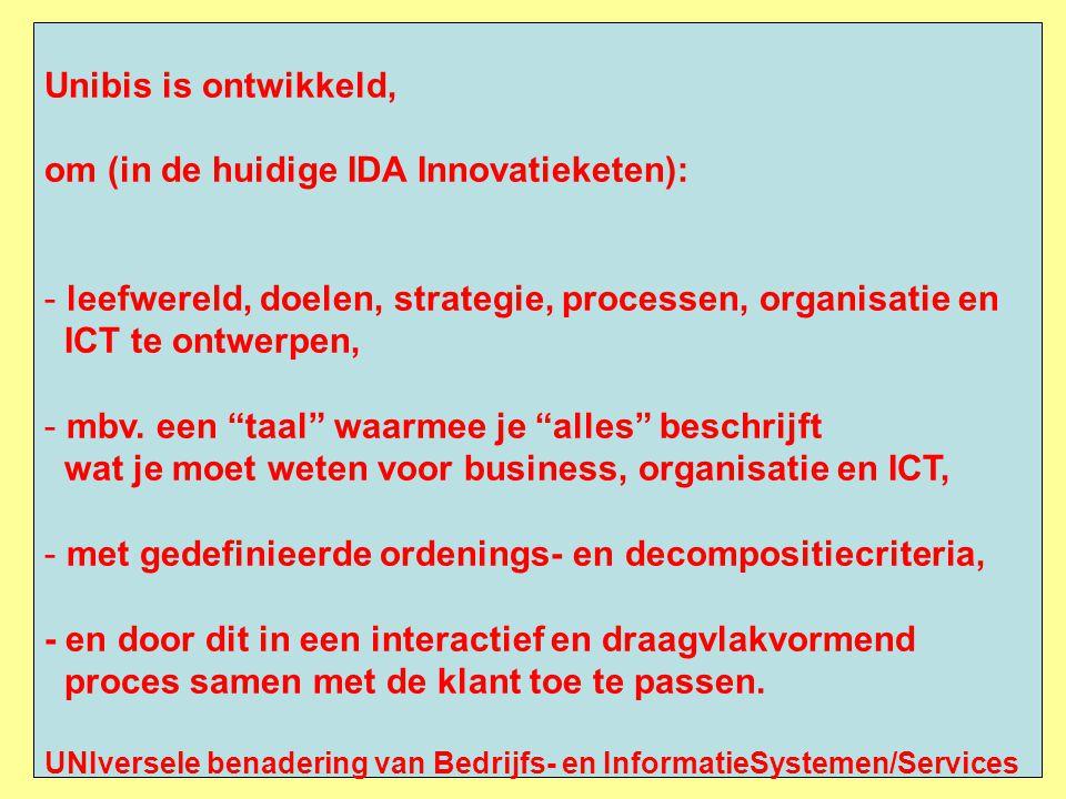 Unibis is ontwikkeld, om (in de huidige IDA Innovatieketen): - leefwereld, doelen, strategie, processen, organisatie en ICT te ontwerpen, - mbv.