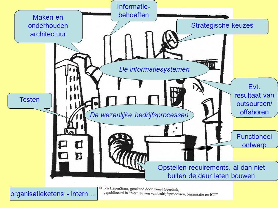 Informatie -architect Functioneel ontwerper IT infra-architect, en andere architecten AO- deskundige Proces- deskundige Verander- kundige FPA- deskundige Beveiligings- deskundige Test- deskundige Gebruiker ERP expert En meer deskun-digen, zoals € Alle professies professionaliseren zich steeds verder en bereiken elkaar minder… Nu: op weg naar interdisciplinair, verticaal en horizontaal samenwerken, naar ont-moeten….