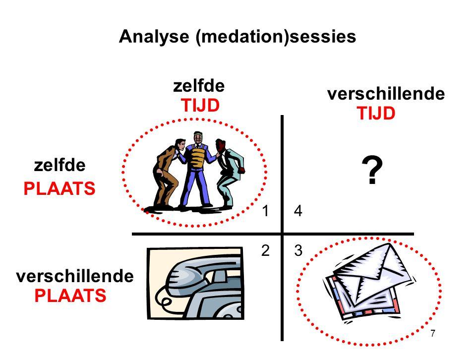 7 Analyse (medation)sessies TIJD PLAATS zelfde verschillende zelfde verschillende PLAATS TIJD 1 23 4 ?