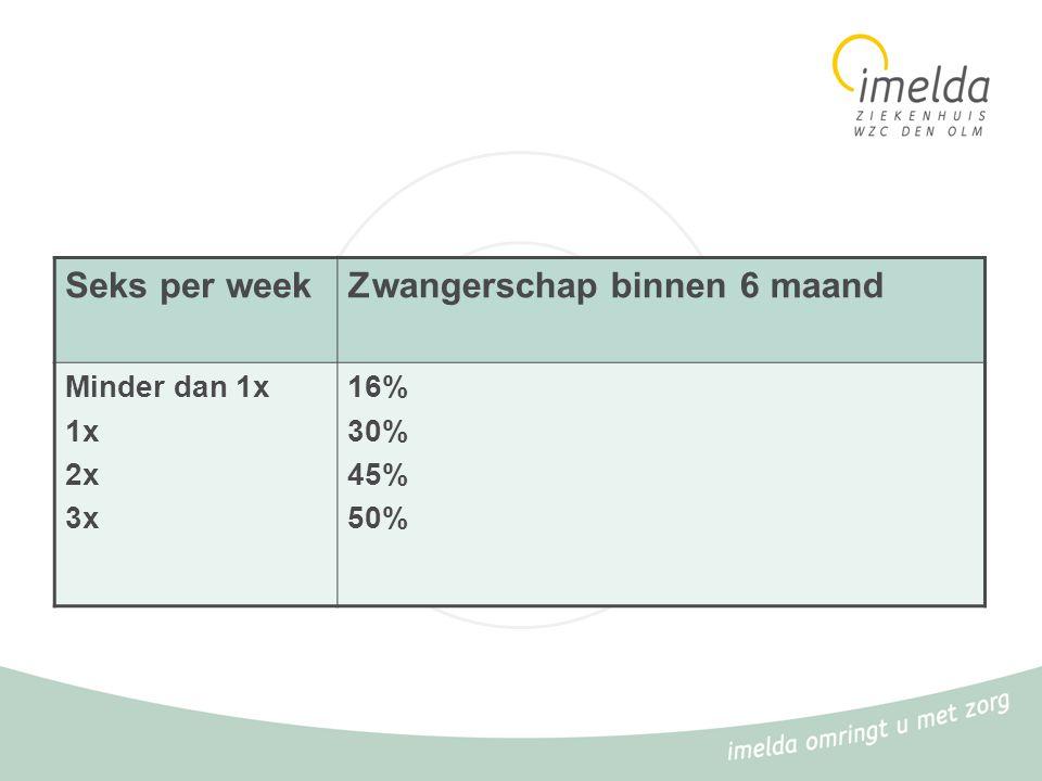 Seks per weekZwangerschap binnen 6 maand Minder dan 1x 1x 2x 3x 16% 30% 45% 50%