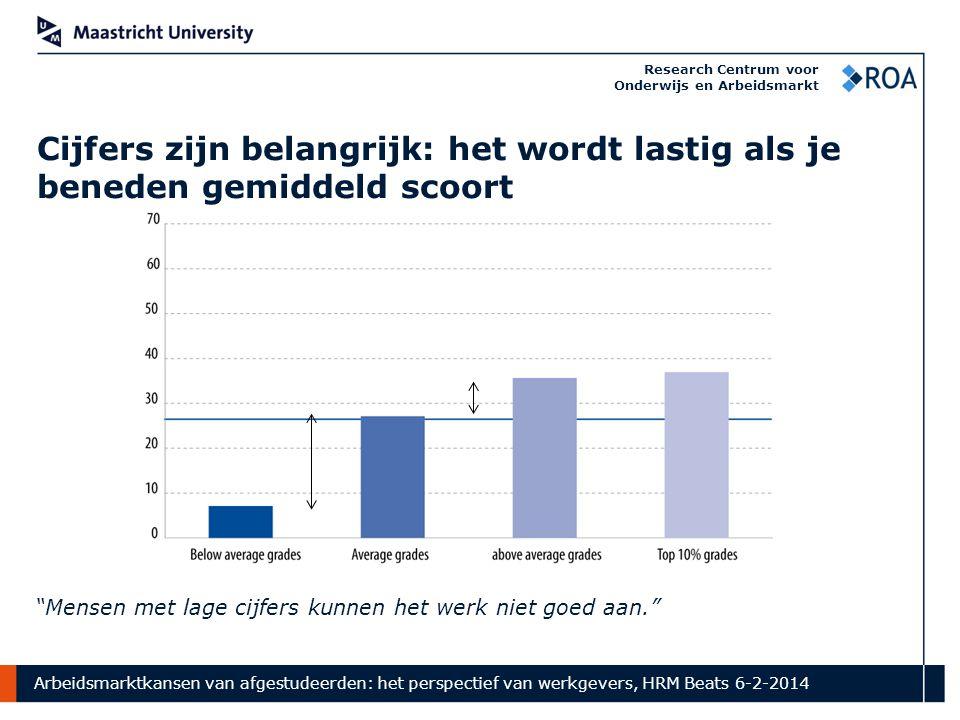 Arbeidsmarktkansen van afgestudeerden: het perspectief van werkgevers, HRM Beats 6-2-2014 Research Centrum voor Onderwijs en Arbeidsmarkt Cijfers zijn belangrijk: het wordt lastig als je beneden gemiddeld scoort Mensen met lage cijfers kunnen het werk niet goed aan.