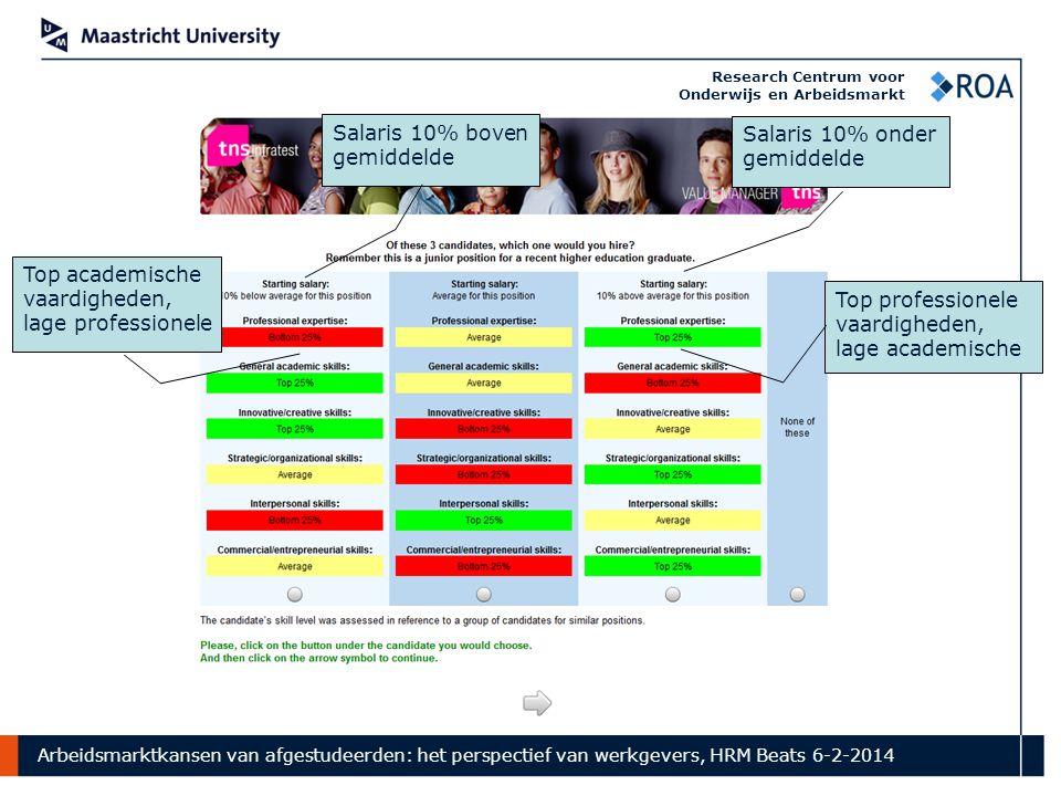 Arbeidsmarktkansen van afgestudeerden: het perspectief van werkgevers, HRM Beats 6-2-2014 Research Centrum voor Onderwijs en Arbeidsmarkt Top academische vaardigheden, lage professionele Top professionele vaardigheden, lage academische Salaris 10% boven gemiddelde Salaris 10% onder gemiddelde