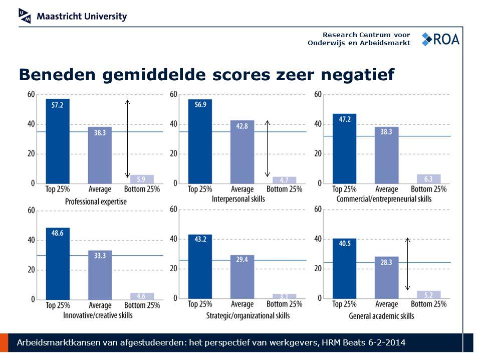 Arbeidsmarktkansen van afgestudeerden: het perspectief van werkgevers, HRM Beats 6-2-2014 Research Centrum voor Onderwijs en Arbeidsmarkt Beneden gemiddelde scores zeer negatief