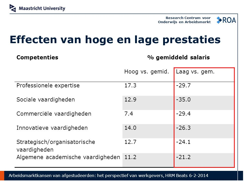 Arbeidsmarktkansen van afgestudeerden: het perspectief van werkgevers, HRM Beats 6-2-2014 Research Centrum voor Onderwijs en Arbeidsmarkt Effecten van hoge en lage prestaties Competenties % gemiddeld salaris Hoog vs.